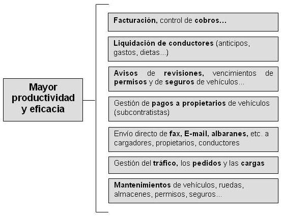 Programas informáticos específicos de gestión de empresas de logística y transporte